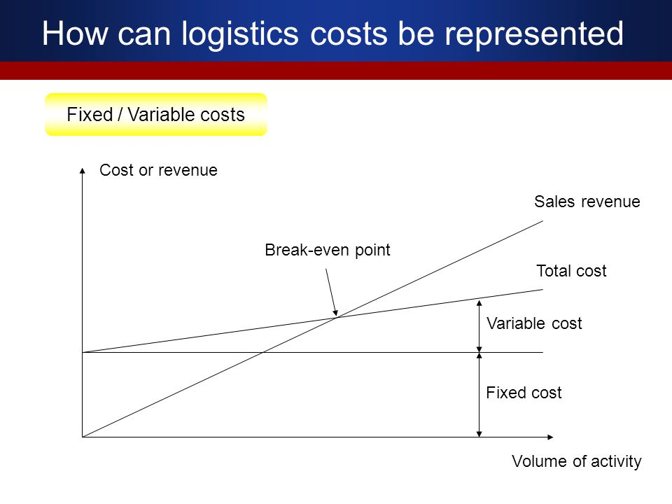 How can logistics costs be represented Fixed / Variable costs Volume of activity Cost or revenue Sales revenue Variable cost Fixed cost Total cost Bre