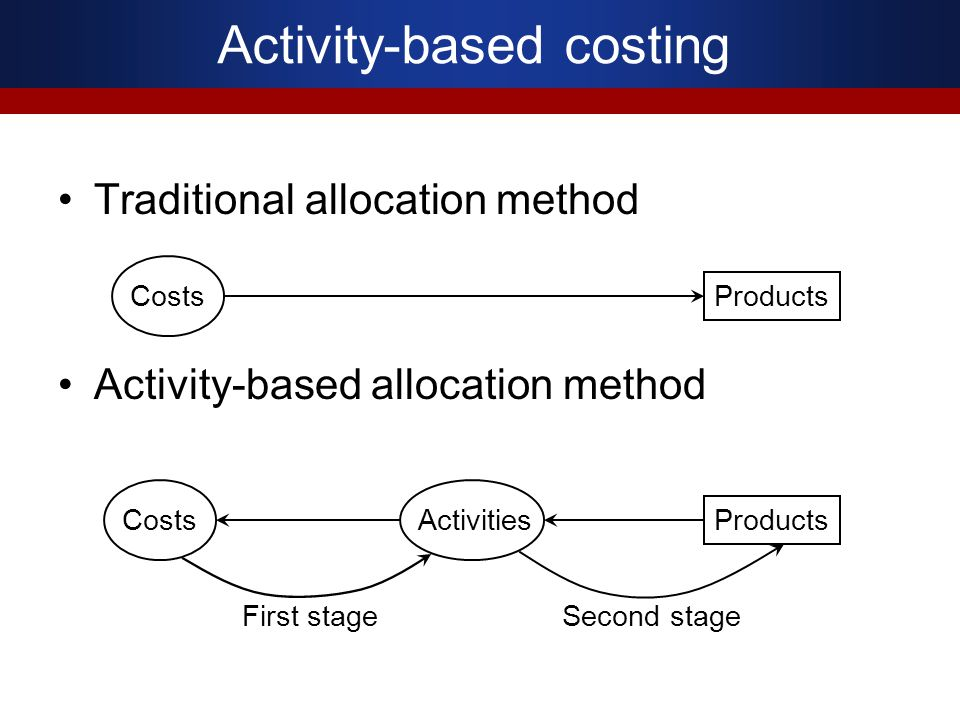 Traditional allocation method Activity-based allocation method CostsProducts CostsProductsActivities First stageSecond stage Activity-based costing