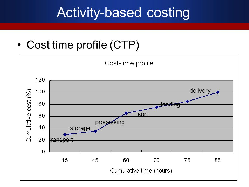 Activity-based costing Cost time profile (CTP) transport storage processing sort loading delivery