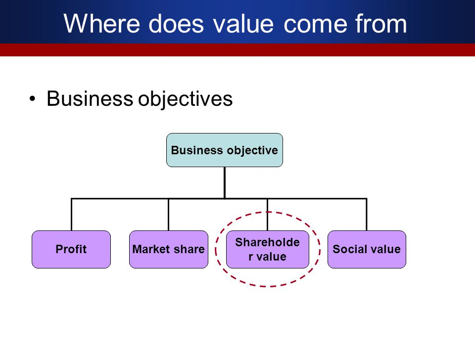 Where does value come from Business objectives Business objective ProfitMarket share Shareholde r value Social value