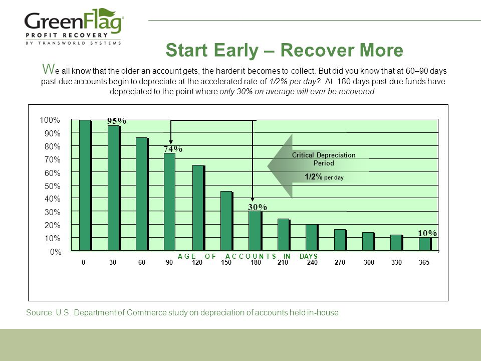 Start Early – Recover More W e all know that the older an account gets, the harder it becomes to collect.