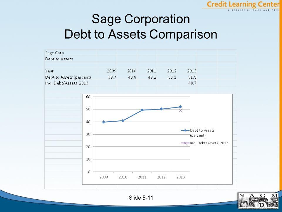 Sage Corporation Debt to Assets Comparison Slide 5-11
