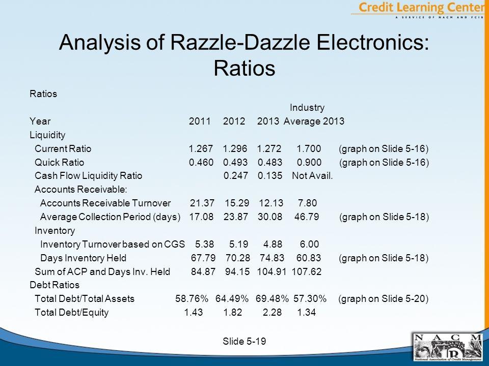 Analysis of Razzle-Dazzle Electronics: Ratios Ratios Industry Year 2011 2012 2013 Average 2013 Liquidity Current Ratio 1.267 1.296 1.272 1.700 (graph on Slide 5-16) Quick Ratio 0.460 0.493 0.483 0.900 (graph on Slide 5-16) Cash Flow Liquidity Ratio 0.247 0.135 Not Avail.