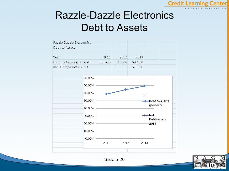 Razzle-Dazzle Electronics Debt to Assets Slide 5-20