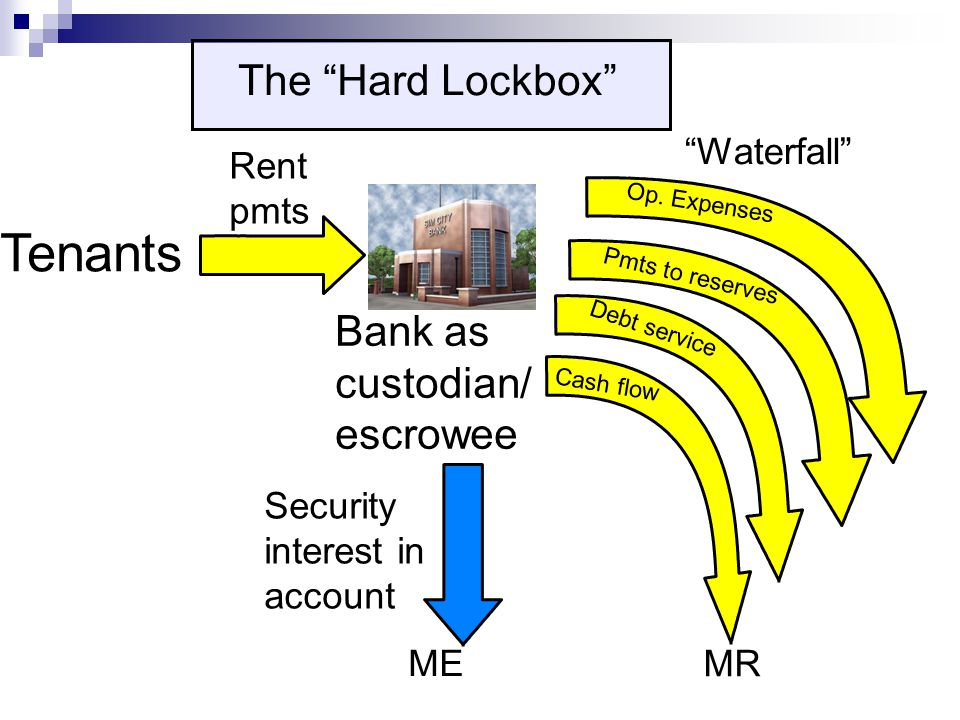 Rent pmts Bank as custodian/ escrowee Tenants The Hard Lockbox Waterfall Security interest in account ME Op.