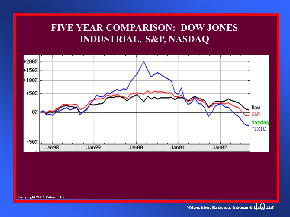 10 Wilson, Elser, Moskowitz, Edelman & Dicker LLP FIVE YEAR COMPARISON: DOW JONES INDUSTRIAL, S&P, NASDAQ Copyright 2002 Yahoo.