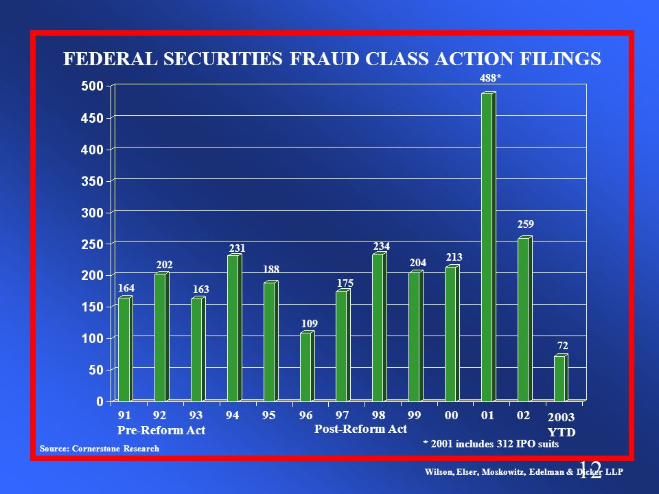 12 FEDERAL SECURITIES FRAUD CLASS ACTION FILINGS 919293949596979899000102 Pre-Reform Act Post-Reform Act Source: Cornerstone Research Wilson, Elser, Moskowitz, Edelman & Dicker LLP 164 202 163 231 188 109 175 234 204 213 488* 259 * 2001 includes 312 IPO suits 2003 YTD 72