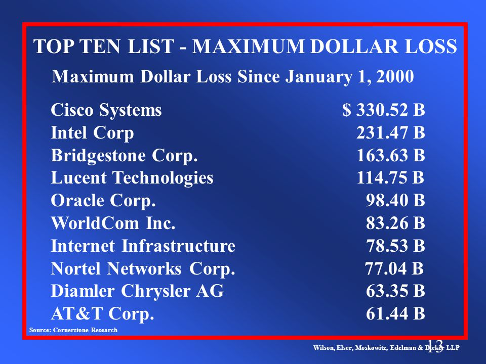 13 TOP TEN LIST - MAXIMUM DOLLAR LOSS Wilson, Elser, Moskowitz, Edelman & Dicker LLP Maximum Dollar Loss Since January 1, 2000 Cisco Systems$ 330.52 B Intel Corp 231.47 B Bridgestone Corp.