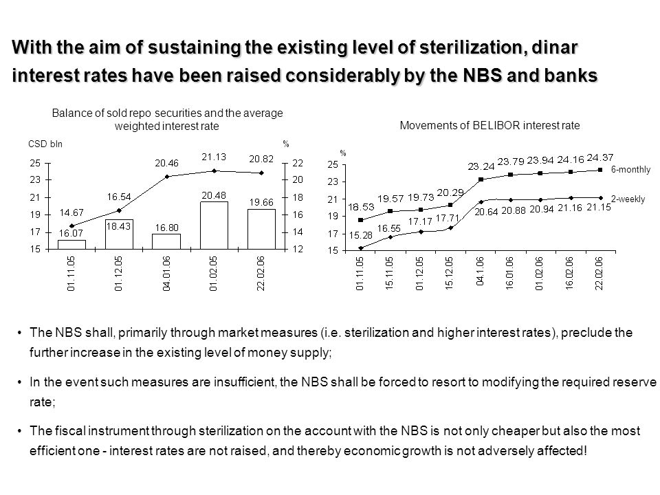 With the aim of sustaining the existing level of sterilization, dinar interest rates have been raised considerably by the NBS and banks Balance of sold repo securities and the average weighted interest rate Movements of BELIBOR interest rate 2-weekly 6-monthly The NBS shall, primarily through market measures (i.e.