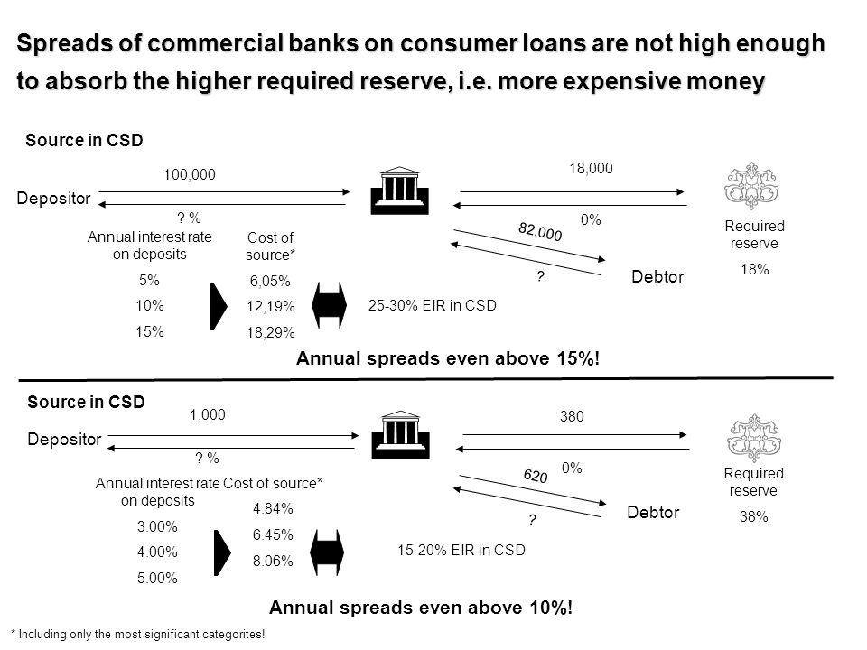 Spreads of commercial banks on consumer loans are not high enough to absorb the higher required reserve, i.e. more expensive money Depositor Annual in