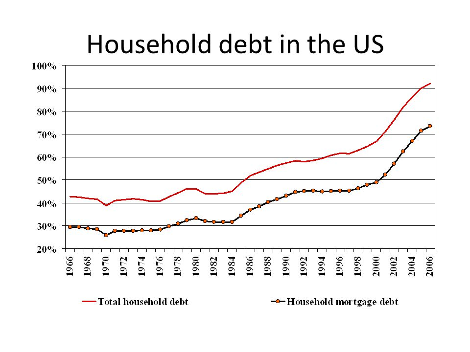 Household debt in the US
