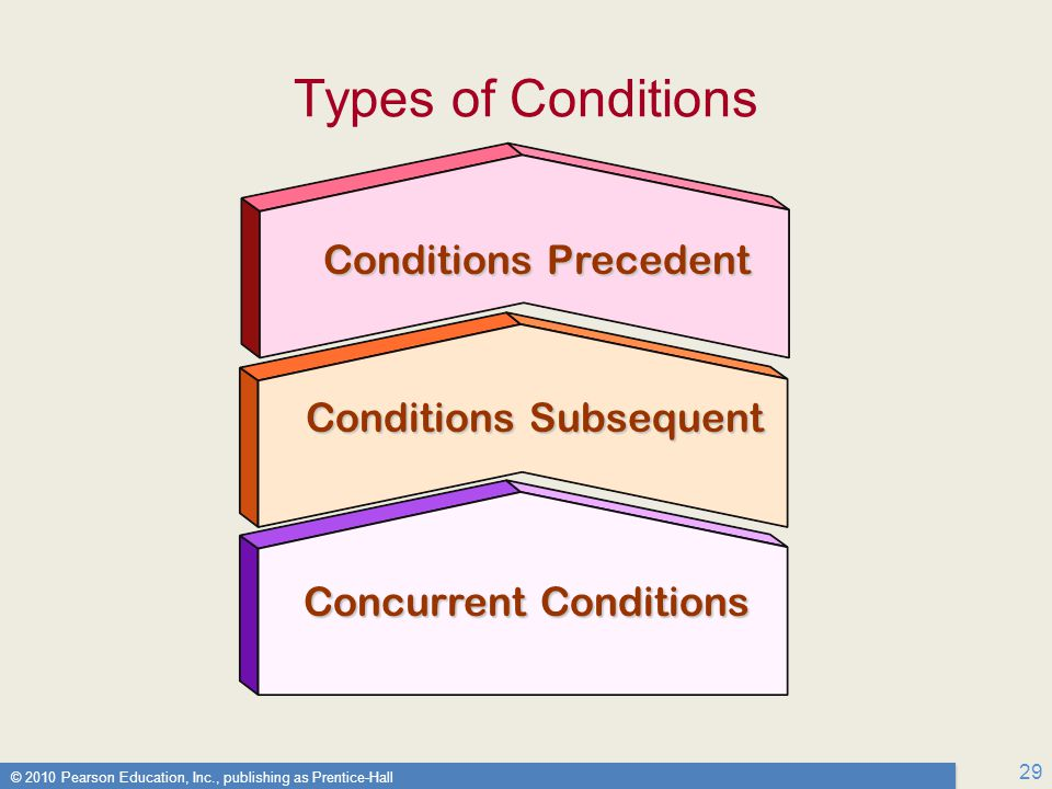 © 2010 Pearson Education, Inc., publishing as Prentice-Hall 29 Types of Conditions Conditions Precedent Conditions Subsequent Concurrent Conditions