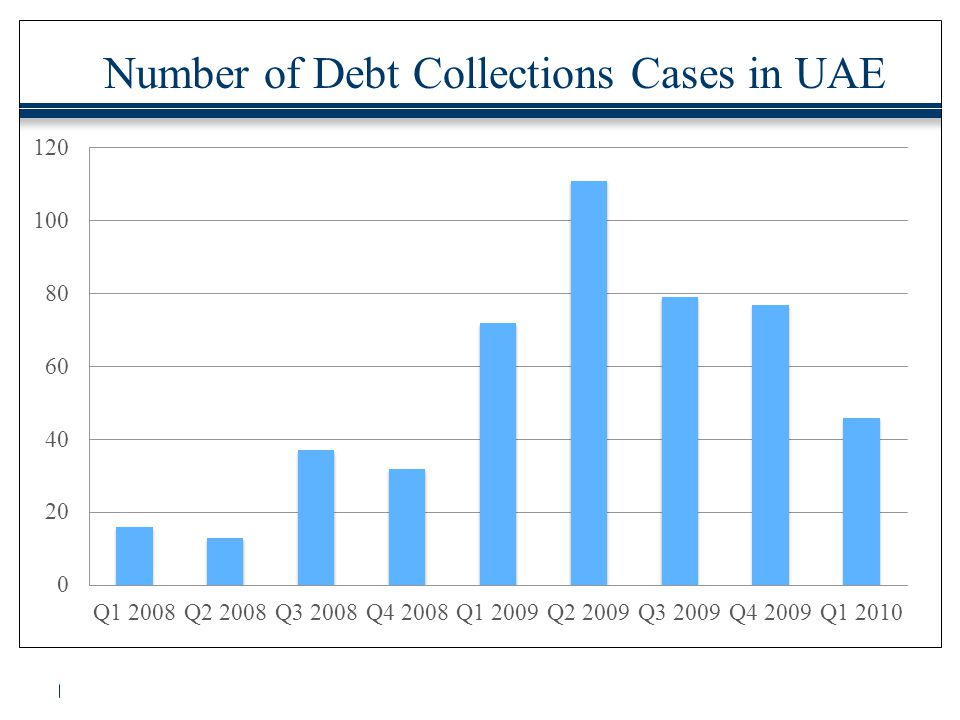 Number of Debt Collections Cases in UAE