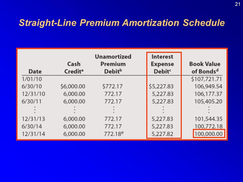 Straight-Line Premium Amortization Schedule 21