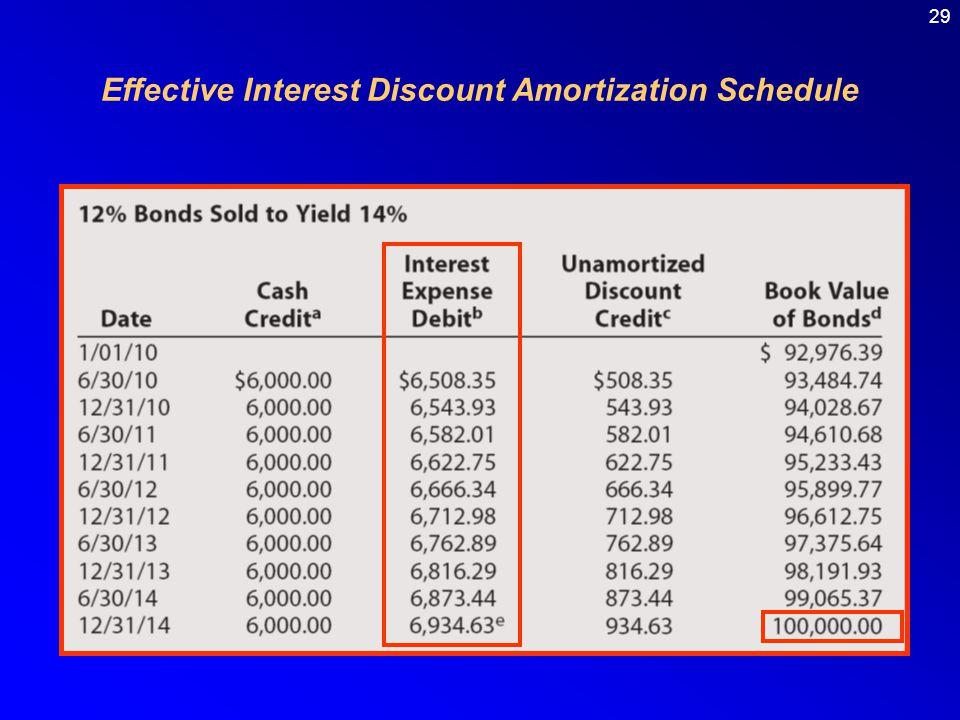 29 Effective Interest Discount Amortization Schedule