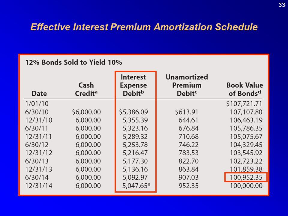 33 Effective Interest Premium Amortization Schedule