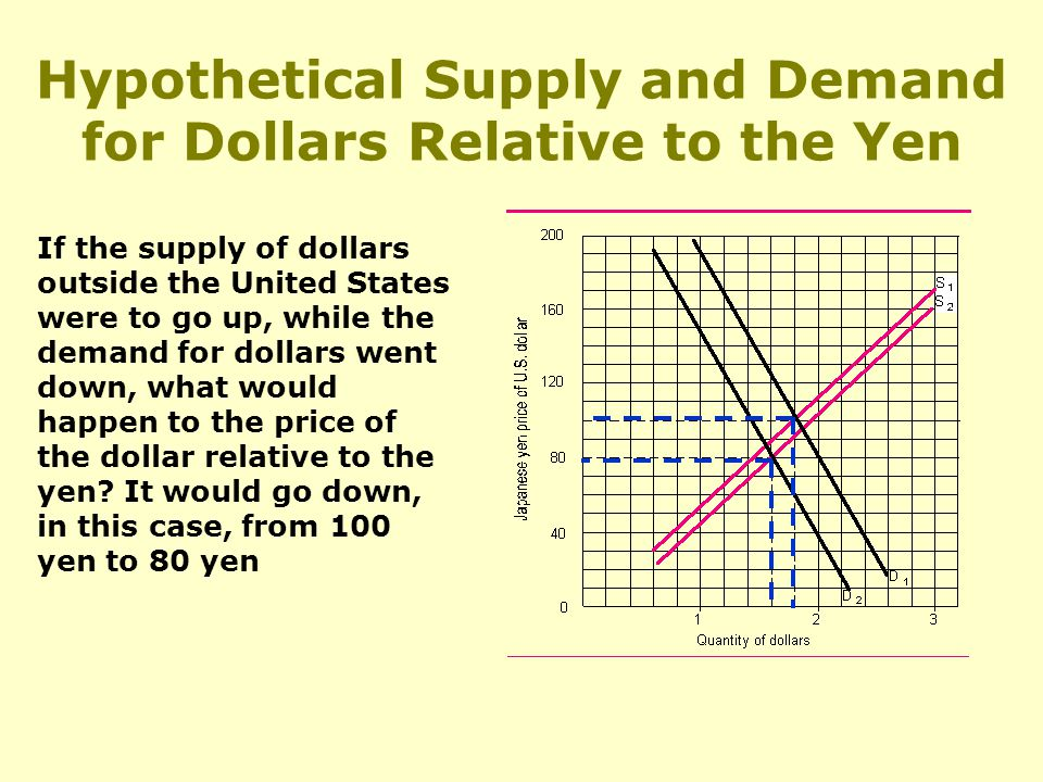 Hypothetical Supply and Demand for Dollars Relative to the Yen If the supply of dollars outside the United States were to go up, while the demand for dollars went down, what would happen to the price of the dollar relative to the yen.
