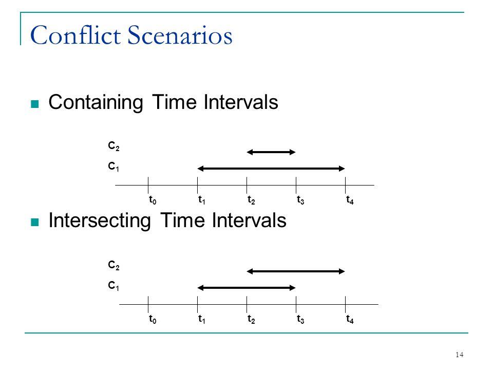 14 Conflict Scenarios Containing Time Intervals Intersecting Time Intervals C2C2 t1t1 t2t2 t3t3 t4t4 t0t0 C1C1 C2C2 t1t1 t2t2 t3t3 t4t4 t0t0 C1C1