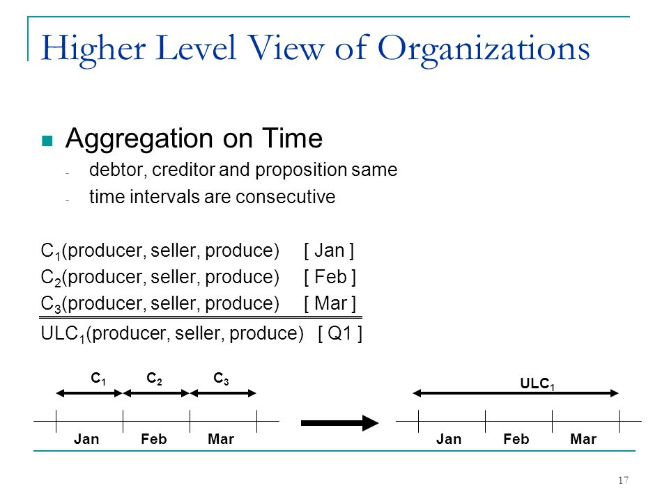 17 Higher Level View of Organizations Aggregation on Time - debtor, creditor and proposition same - time intervals are consecutive C 1 (producer, sell