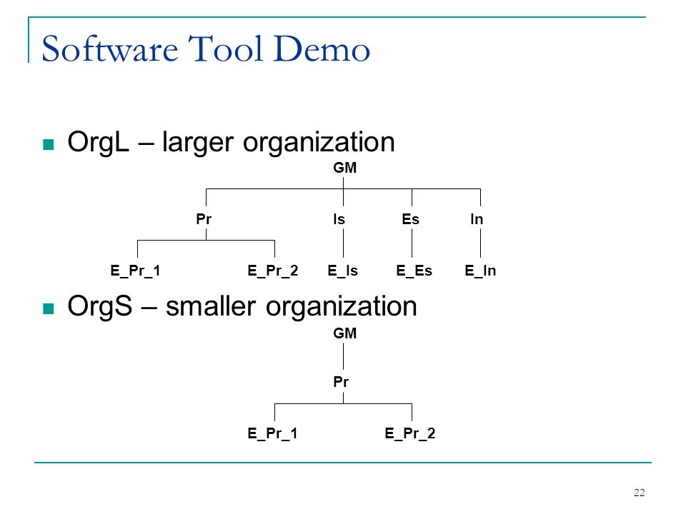 22 Software Tool Demo OrgL – larger organization OrgS – smaller organization GM PrIsEsIn E_Pr_1E_Pr_2E_IsE_EsE_In Pr E_Pr_1E_Pr_2 GM