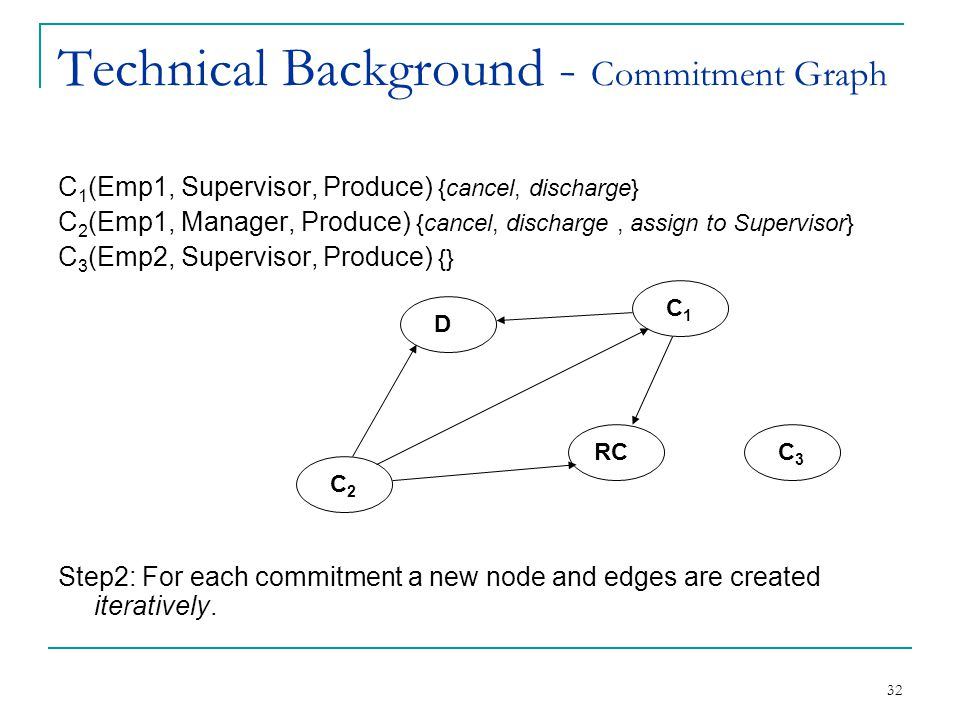 32 Technical Background - Commitment Graph C 1 (Emp1, Supervisor, Produce) {cancel, discharge} C 2 (Emp1, Manager, Produce) {cancel, discharge, assign