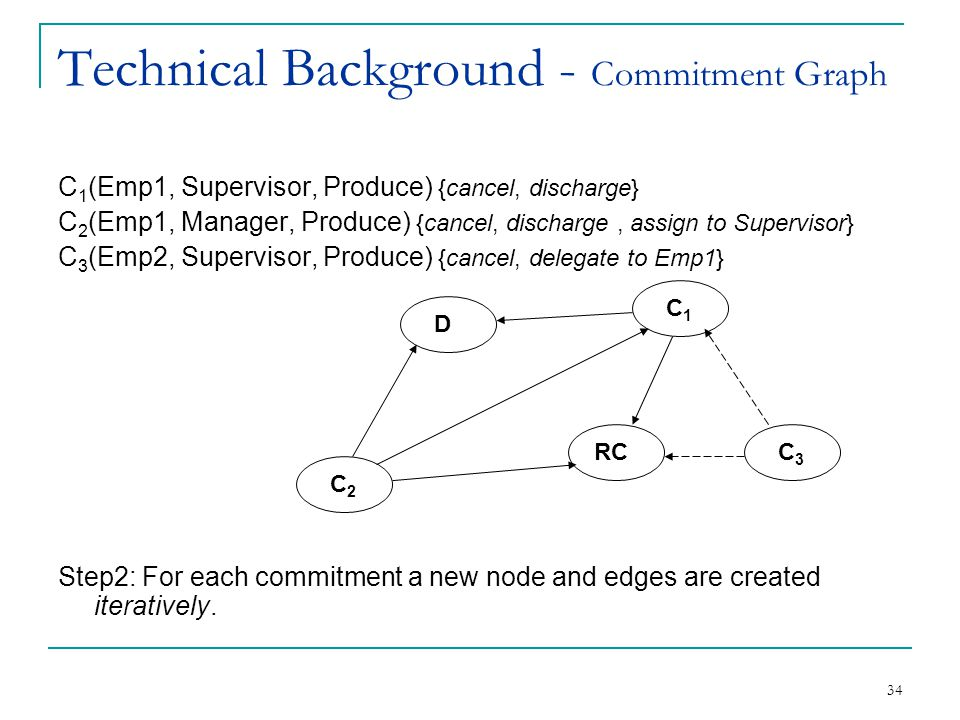 34 Technical Background - Commitment Graph C 1 (Emp1, Supervisor, Produce) {cancel, discharge} C 2 (Emp1, Manager, Produce) {cancel, discharge, assign