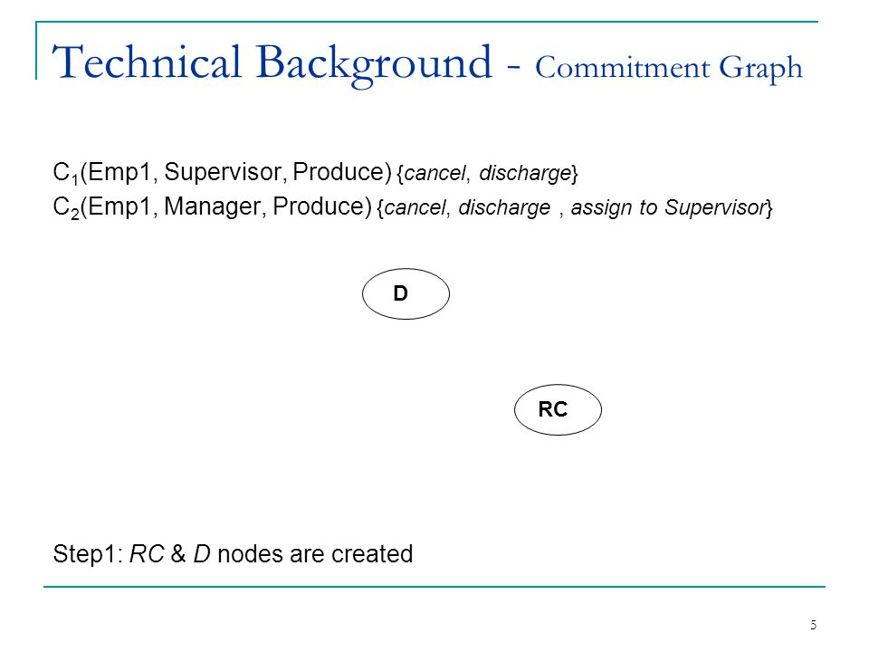 6 Technical Background - Commitment Graph C 1 (Emp1, Supervisor, Produce) {cancel, discharge} C 2 (Emp1, Manager, Produce) {cancel, discharge, assign to Supervisor} Step2: For each commitment a new node and edges are created iteratively.