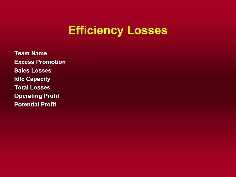 Efficiency Losses Team Name Excess Promotion Sales Losses Idle Capacity Total Losses Operating Profit Potential Profit