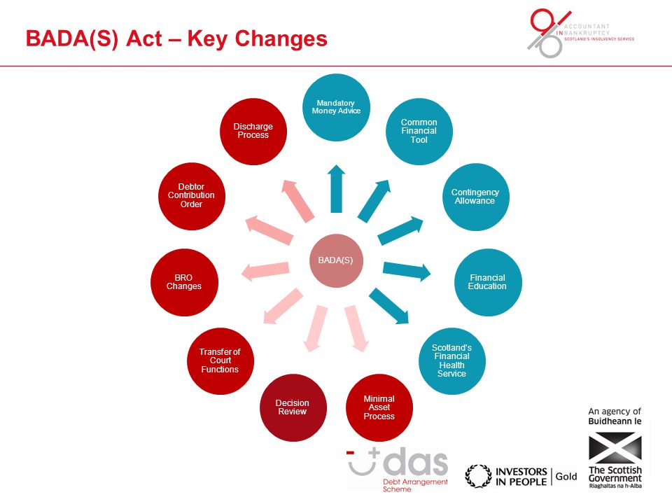 BADA(S) Act – Key Changes BADA(S) Mandatory Money Advice Common Financial Tool Contingency Allowance Financial Education Scotland's Financial Health Service Minimal Asset Process Decision Review Transfer of Court Functions BRO Changes Debtor Contribution Order Discharge Process