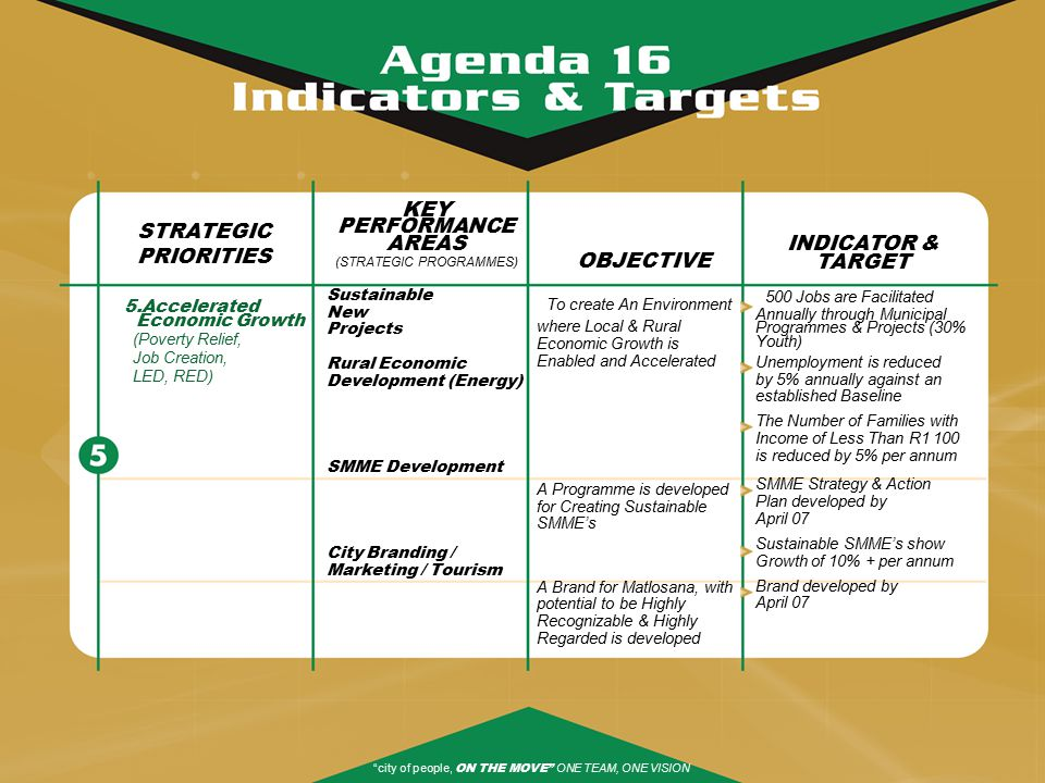 STRATEGIC PRIORITIES 5.Accelerated Economic Growth (Poverty Relief, Job Creation, LED, RED) KEY PERFORMANCE AREAS (STRATEGIC PROGRAMMES) Sustainable New Projects Rural Economic Development (Energy) SMME Development City Branding / Marketing / Tourism OBJECTIVE To create An Environment where Local & Rural Economic Growth is Enabled and Accelerated A Programme is developed for Creating Sustainable SMME's A Brand for Matlosana, with potential to be Highly Recognizable & Highly Regarded is developed INDICATOR & TARGET 500 Jobs are Facilitated Annually through Municipal Programmes & Projects (30% Youth) Unemployment is reduced by 5% annually against an established Baseline The Number of Families with Income of Less Than R1 100 is reduced by 5% per annum SMME Strategy & Action Plan developed by April 07 Sustainable SMME's show Growth of 10% + per annum Brand developed by April 07 city of people, ON THE MOVE ONE TEAM, ONE VISION