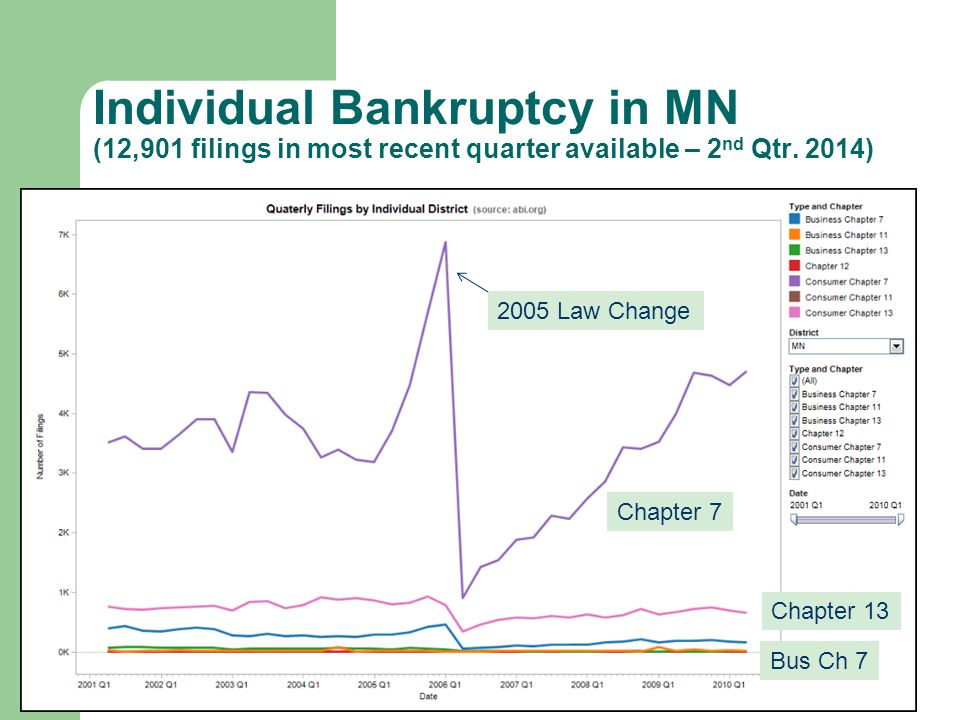 Individual Bankruptcy in MN (12,901 filings in most recent quarter available – 2 nd Qtr.