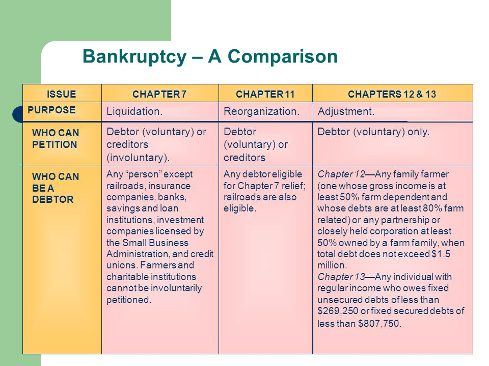 Bankruptcy – A Comparison CHAPTER 7CHAPTERS 12 & 13CHAPTER 11ISSUE Liquidation.Adjustment.Reorganization.
