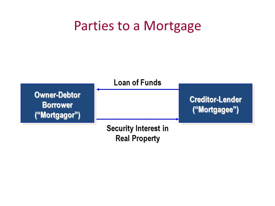 Parties to a Mortgage Loan of Funds Security Interest in Real Property Owner-Debtor Borrower ( Mortgagor ) Creditor-Lender ( Mortgagee )