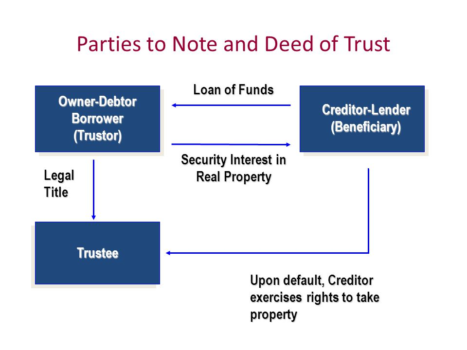 Parties to Note and Deed of Trust Loan of Funds Security Interest in Real Property Owner-Debtor Borrower (Trustor) Creditor-Lender (Beneficiary) Trustee Legal Title Upon default, Creditor exercises rights to take property