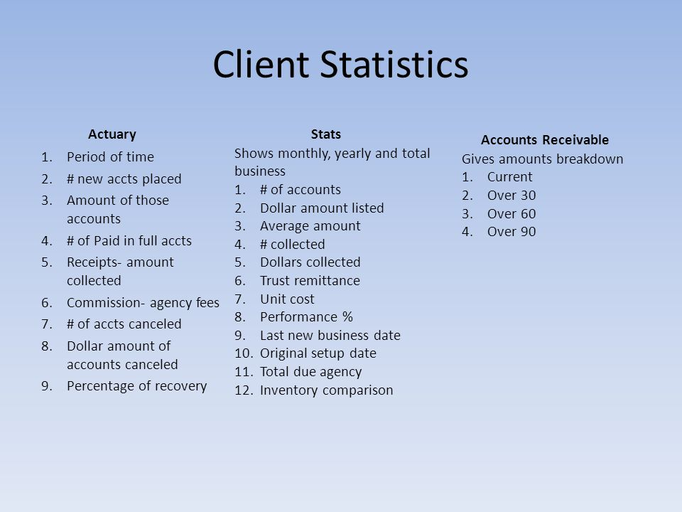 Client Statistics Actuary 1.Period of time 2.# new accts placed 3.Amount of those accounts 4.# of Paid in full accts 5.Receipts- amount collected 6.Commission- agency fees 7.# of accts canceled 8.Dollar amount of accounts canceled 9.Percentage of recovery Stats Shows monthly, yearly and total business 1.# of accounts 2.Dollar amount listed 3.Average amount 4.# collected 5.Dollars collected 6.Trust remittance 7.Unit cost 8.Performance % 9.Last new business date 10.Original setup date 11.Total due agency 12.Inventory comparison Accounts Receivable Gives amounts breakdown 1.Current 2.Over 30 3.Over 60 4.Over 90