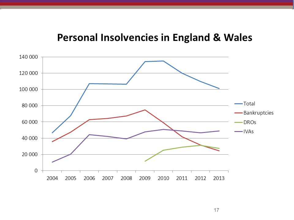 Personal Insolvencies in England & Wales 17