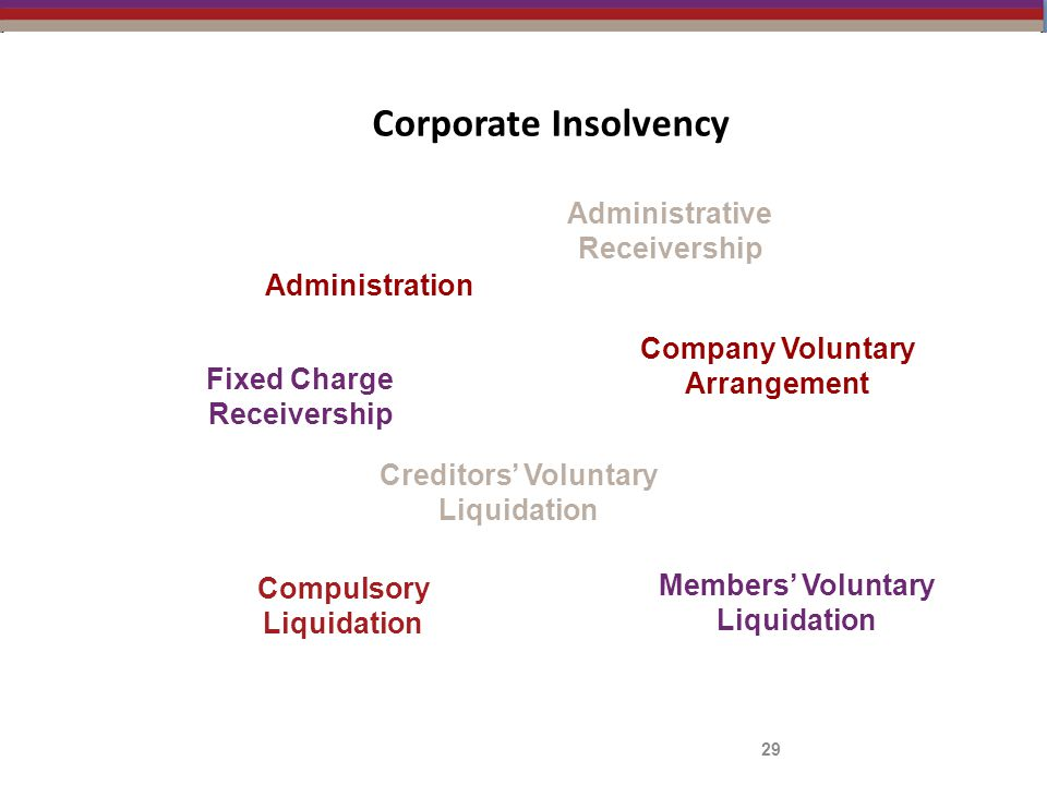 Corporate Insolvency 29 Administration Administrative Receivership Compulsory Liquidation Creditors' Voluntary Liquidation Members' Voluntary Liquidation Fixed Charge Receivership Company Voluntary Arrangement