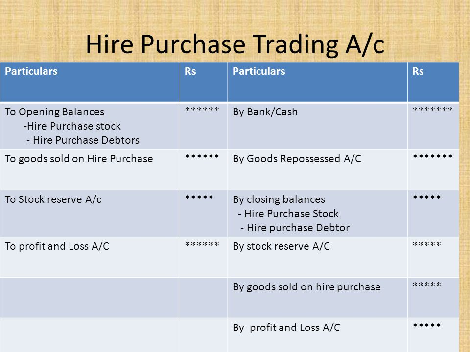 Hire Purchase Trading A/c ParticularsRsParticularsRs To Opening Balances -Hire Purchase stock - Hire Purchase Debtors ******By Bank/Cash******* To goo