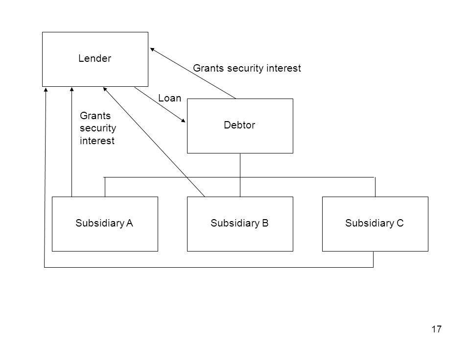 17 Subsidiary A Lender Debtor Subsidiary BSubsidiary C Grants security interest Loan Grants security interest