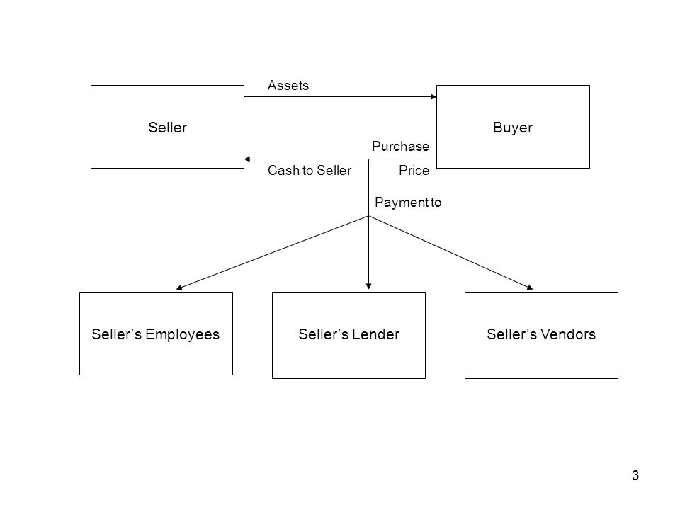 3 Purchase Price SellerBuyer Seller's EmployeesSeller's VendorsSeller's Lender Assets Cash to Seller Payment to