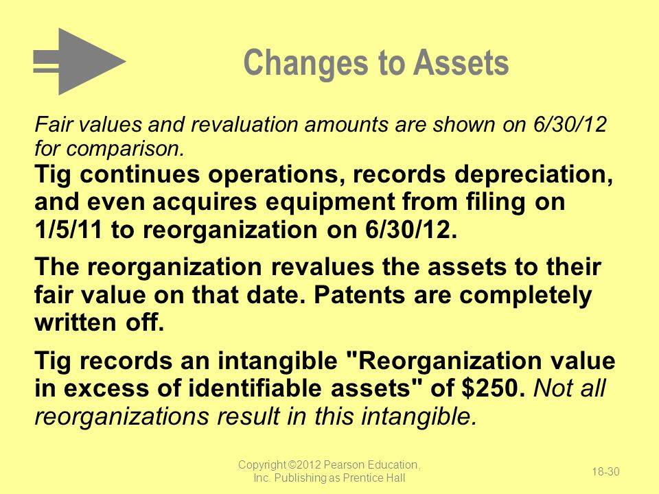 Copyright ©2012 Pearson Education, Inc. Publishing as Prentice Hall 18-30 Changes to Assets Fair values and revaluation amounts are shown on 6/30/12 f