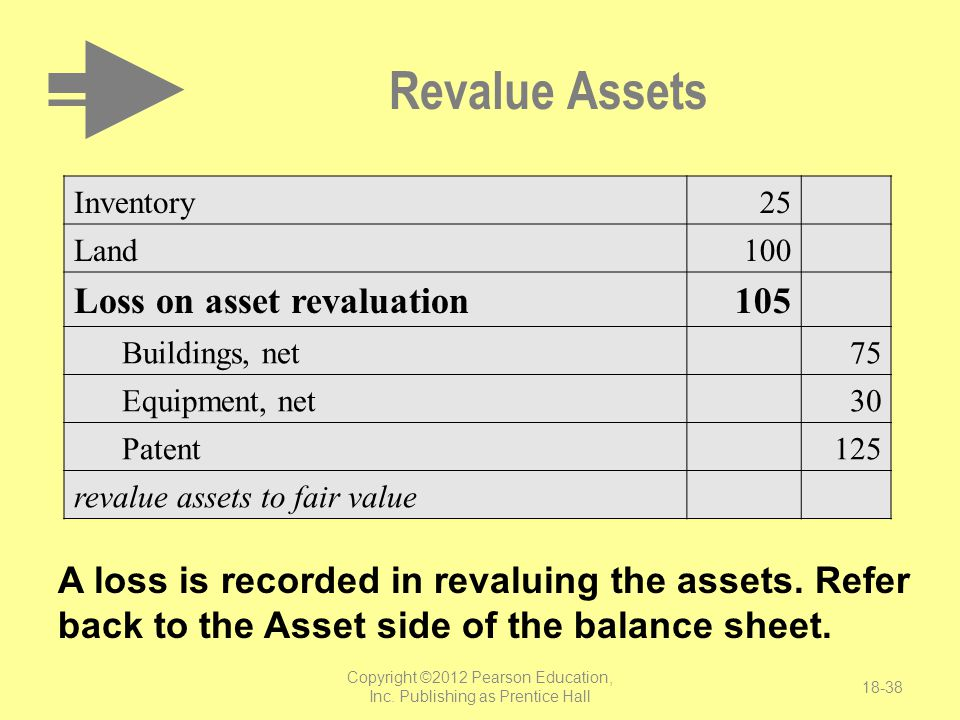 Copyright ©2012 Pearson Education, Inc. Publishing as Prentice Hall 18-38 Revalue Assets A loss is recorded in revaluing the assets. Refer back to the