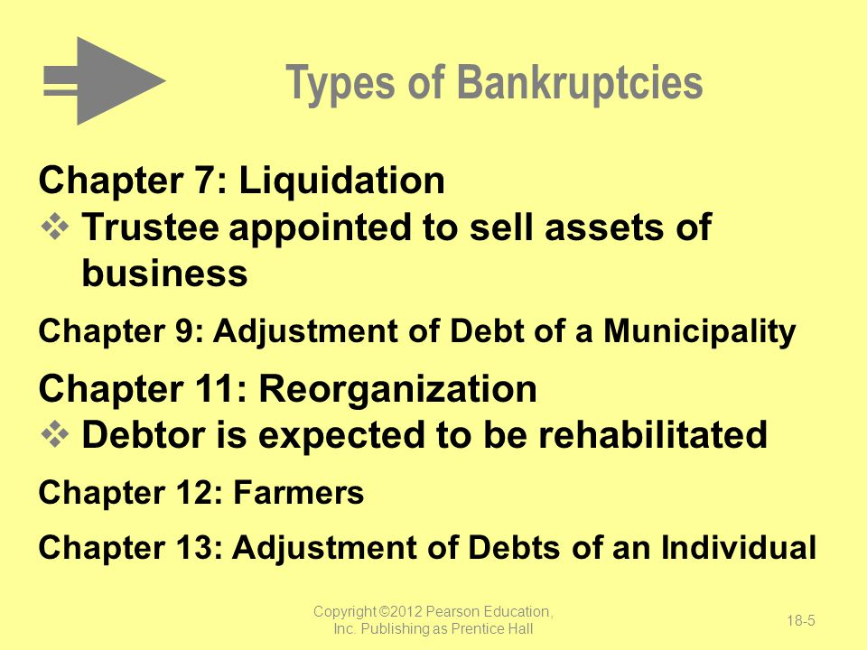 Copyright ©2012 Pearson Education, Inc. Publishing as Prentice Hall 18-5 Types of Bankruptcies Chapter 7: Liquidation  Trustee appointed to sell asse