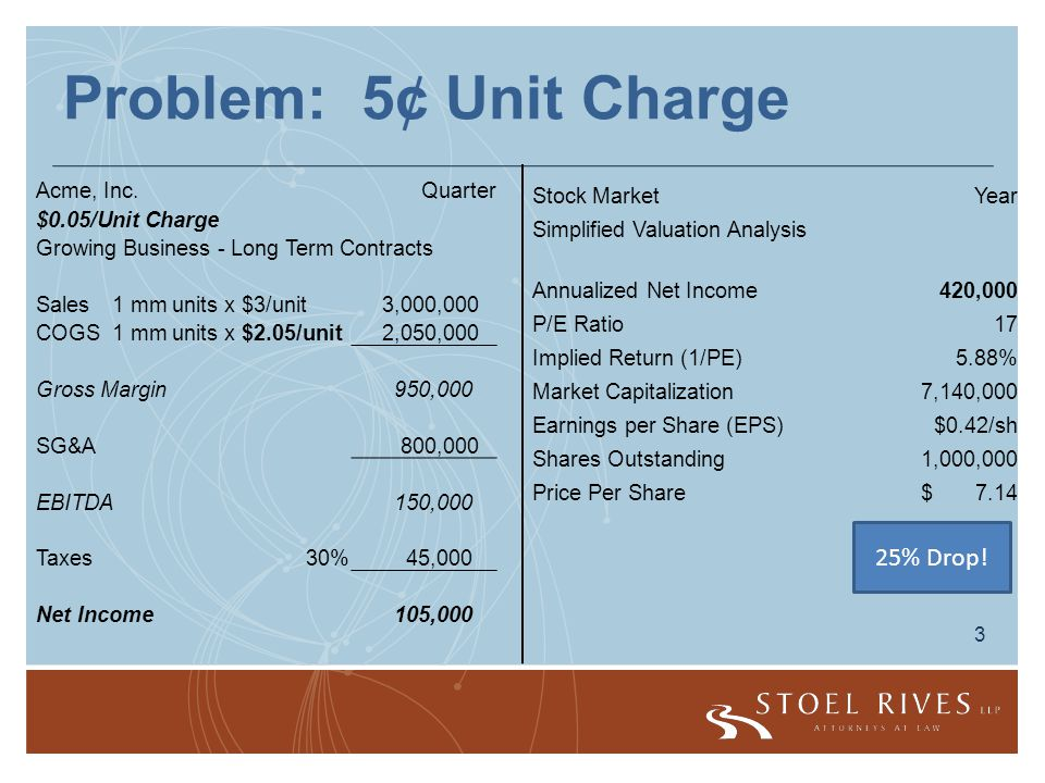 3 Problem: 5¢ Unit Charge Acme, Inc.Quarter $0.05/Unit Charge Growing Business - Long Term Contracts Sales1 mm units x $3/unit 3,000,000 COGS1 mm units x $2.05/unit 2,050,000 Gross Margin 950,000 SG&A 800,000 EBITDA 150,000 Taxes30% 45,000 Net Income 105,000 Stock MarketYear Simplified Valuation Analysis Annualized Net Income 420,000 P/E Ratio 17 Implied Return (1/PE)5.88% Market Capitalization 7,140,000 Earnings per Share (EPS)$0.42/sh Shares Outstanding 1,000,000 Price Per Share $ 7.14 25% Drop!