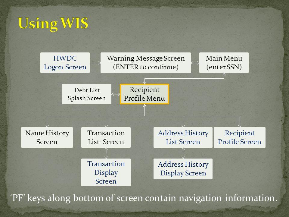 HWDC Logon Screen Warning Message Screen (ENTER to continue) Main Menu (enter SSN) Recipient Profile Menu Name History Screen Transaction List Screen