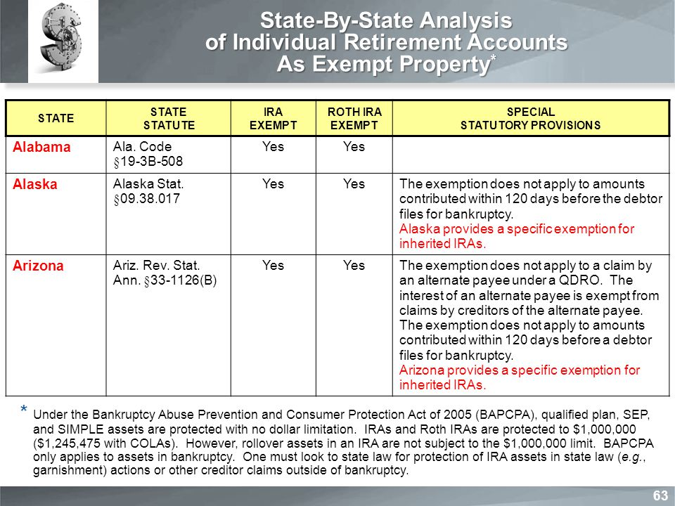 State-By-State Analysis of Individual Retirement Accounts As Exempt Property * STATE STATE STATUTE IRA EXEMPT ROTH IRA EXEMPT SPECIAL STATUTORY PROVISIONS Alabama Ala.