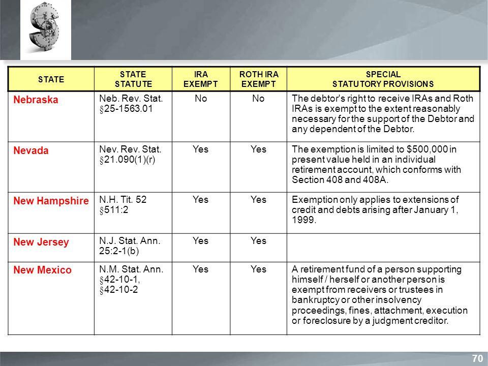STATE STATE STATUTE IRA EXEMPT ROTH IRA EXEMPT SPECIAL STATUTORY PROVISIONS Nebraska Neb. Rev. Stat. §25-1563.01 No The debtor's right to receive IRAs
