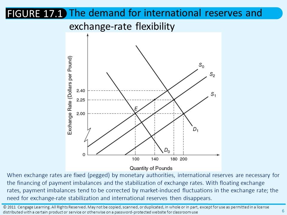 When exchange rates are fixed (pegged) by monetary authorities, international reserves are necessary for the financing of payment imbalances and the stabilization of exchange rates.