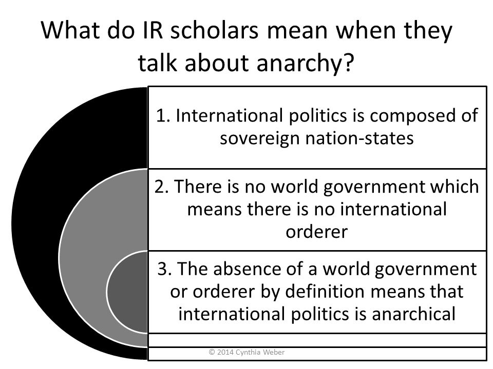 What do IR scholars mean when they talk about anarchy? 1. International politics is composed of sovereign nation-states 2. There is no world governmen