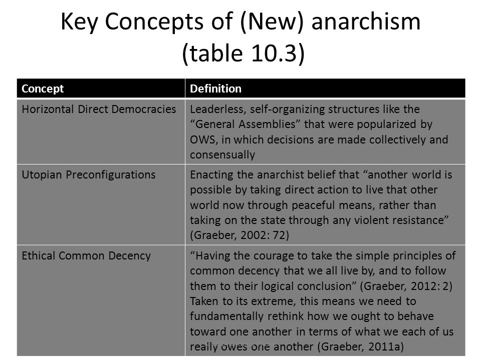 "Key Concepts of (New) anarchism (table 10.3) ConceptDefinition Horizontal Direct DemocraciesLeaderless, self-organizing structures like the ""General A"